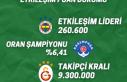 """Süper Lig'in """"Etkileşim Puan Durumu"""" belli..."""