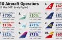 THY, günlük ortalama 448 uçuşla Avrupa'da liderliğini...