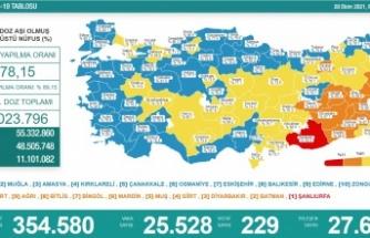 Türkiye'de 25 bin 528 kişinin Kovid-19 testi pozitif çıktı, 229 kişi hayatını kaybetti